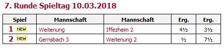Volle Ernte am 7.  Spieltag